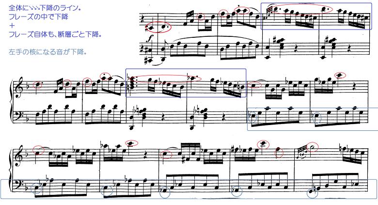 モーツァルト「ピアノソナタ第12番ヘ長調K.332第1楽章」ピアノ楽譜3