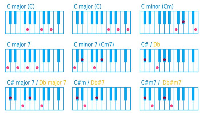 ピアノ和音(コード)