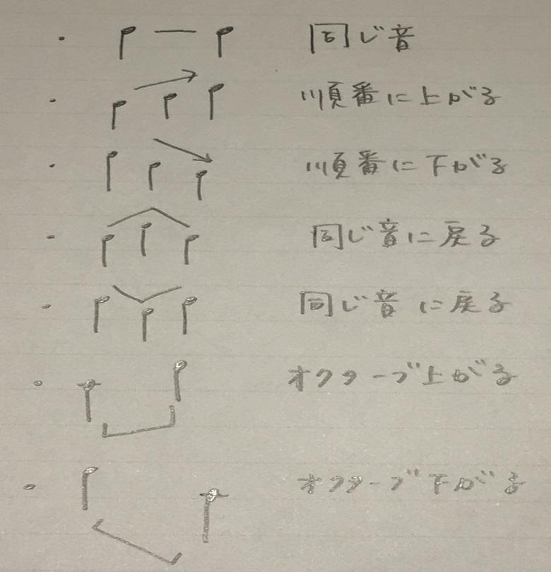 ピアノ譜読みのやり方・コツ