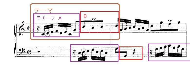バッハ「インヴェンション第1番ハ長調BWV772」ピアノ楽譜4