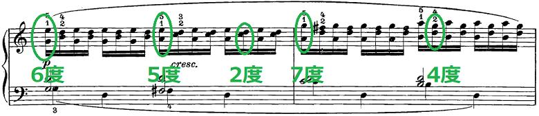 ツェルニー50番練習曲ピアノ楽譜6